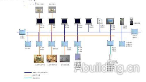 智能照明控制系统介绍-阿拉丁建筑电气网