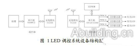2 硬件电路   图2 所示为遥控器主控电路的硬件原理图。该遥控器以STC89C52 为主控制器,外设包括8 个操作按键和1 个状态指示灯。STC89C52 与CC2530 模块采用串行连接。为节省电能,STC89C52 和CC2530 平时均处于休眠状态,8 个按键中的任何一个被按下时,除了使P2 口中对应口线表现为低电平,也通过对应二极管的导通产生外部中断,将单片机从休眠中唤醒,并立即发送按键对应的键值。CC2530 则利用串口中断唤醒,及时将主控单片机发出的键值无线发送给LED 调光器。