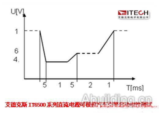 直流电源内置国际测试标准电压曲线应用案例详解