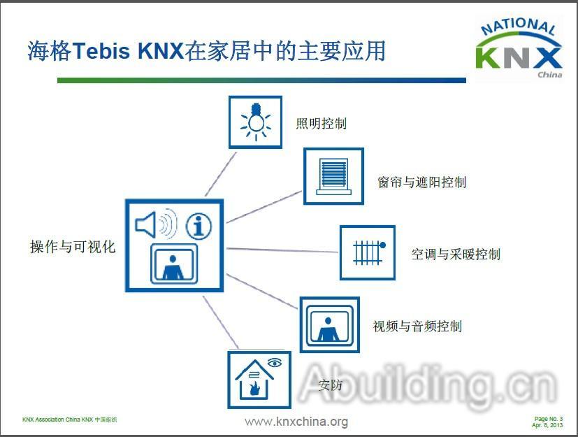 在4月8日北京举行的knx国际楼宇自控及能源管理技术研讨会中,海格电气