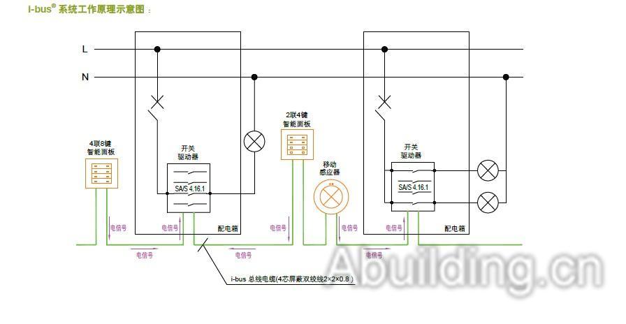 i-bus智能建筑控制系统设计手册
