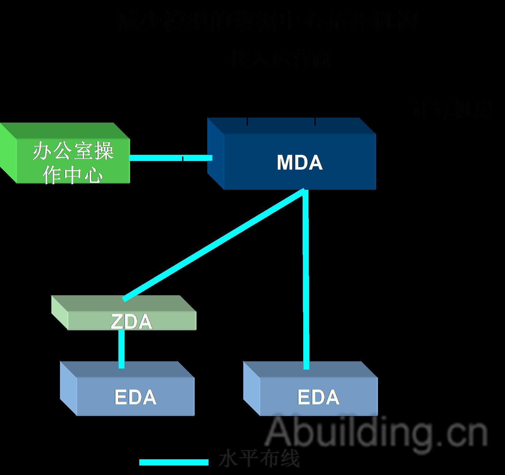 数据中心光纤布线系统的发展