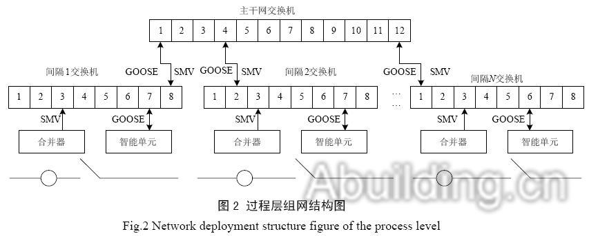 IEC61850-9-2工程中实际最大报文长度(SVLD为变长量),单间隔SMV理论计算流量:按照每帧1点(12个模拟量通道)计算,一个合并器每秒种的数据流量:   S=159字节×8bit/字节×50周波/s×80点/周波=5.088Mbit/s;   单间隔实际测试SMV流量和理论计算数据相当。   GOOSE工程中实际最大报文长度:   按照T0=10s计算,一个智能设备每秒种的数据流量:   S=6016字节×8bit/字节×(1s
