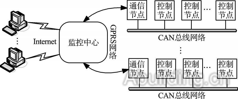 图1 系统总体结构图   操作客户端与监控中心通过Internet网络进行通信,而监控中心与底层控制节点通过两层网络结构进行通信。初级网络为CAN总线组成的单线局域网,它完成了底层各个节点之间信息交互。每个单线局域网中,有一个通信节点,它利用GPRS无线通信的方式将底层控制节点采集到的信息发送给监控中心软件,同时也将监控中心软件发送过来的命令转发给相应的控制节点。这样,也就完成了上位机软件与底层控制节点的信息交互,从而实现照明设备远程的管理与监控。