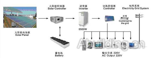 独立光伏供电系统解决方案