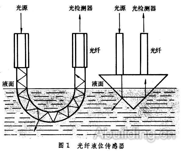 光纤传感器-阿拉丁建筑电气网