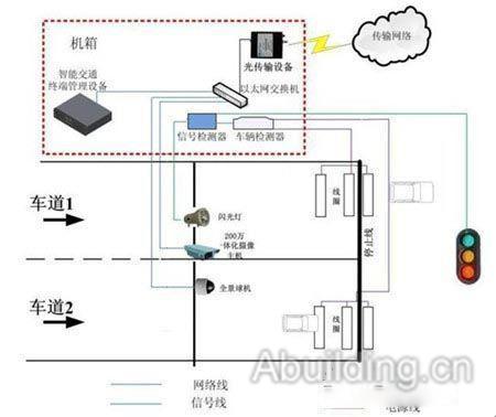 200万摄像机前端系统结构图