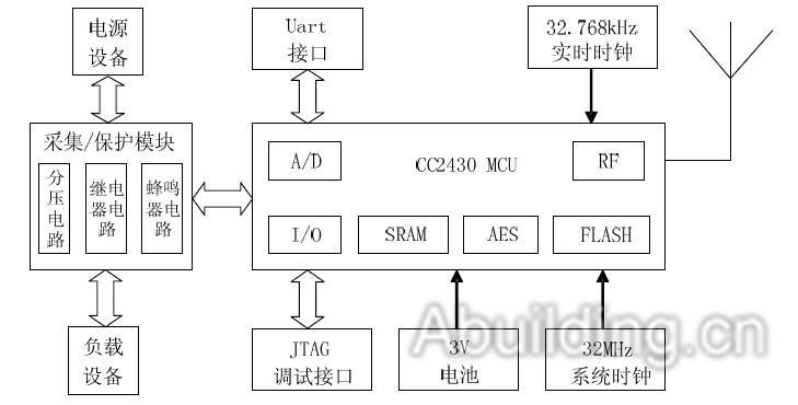 """图2 终端节点的硬件结构框   3 ZigBee 监控系统的软件设计   3.1 Z-Stack 的软件架构及定制   ZigBee 无线网络节点的软件开发平台采用IAREmbedded Workbench V7.30B for 8051 ( IAR EW)集成开发环境。ZigBee 无线模块的软件系统协议栈采用操作系统的思想来构建,采用""""事件轮询""""机制,当各层初始化之后,系统进入低功耗模式。当事件发生时,唤醒系统,开始进入中断处理事件,结束后继续进入低功耗模式。如果同时有几个事件发"""