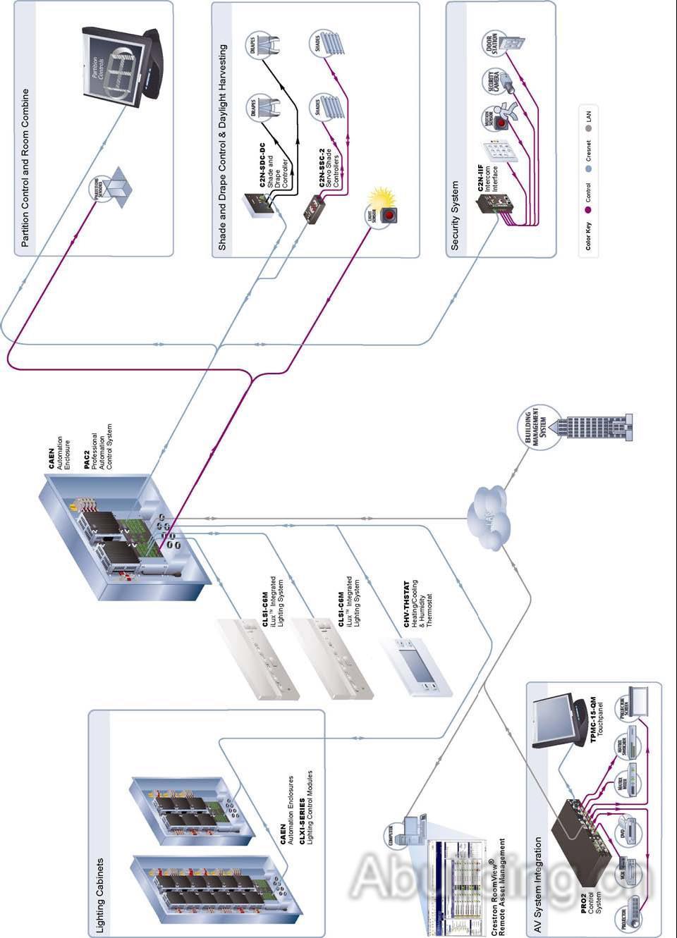 """Crestron灯光控制结构   Crestron智能灯光控制系统的 """"分布式和集中式相结合的结构"""" 是有别于目前国际上所有照明控制系统的最大特点。Crestron智能灯光控制系统,通常可以由小型集成灯光控制器、可安装于专业自动化控制箱中的调光模块、开关模块以及各类安装方式的控制面板、液晶显示触摸屏、智能控制主机、其他类型输入输出接口、系统手持式遥控控制器和基于PC的系统软件(运行在通用的以太网上)等部件组成,将上述各种具备独立功能的控制部件用一根屏蔽四芯数据通讯线手牵手联接起"""