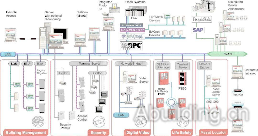 一、EBI系统的网络结构   二、楼宇自控系统的系统要求和实现目的   三、项目的建筑特点和功能分析   四、楼宇自控系统的组成   五、系统网络结构和系统配置   六、系统软件功能   七、系统集成和开放性要求