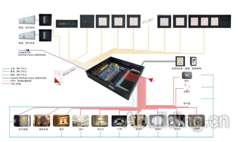 """gcit:酒店智能客控系统需重视""""监测与反馈"""""""