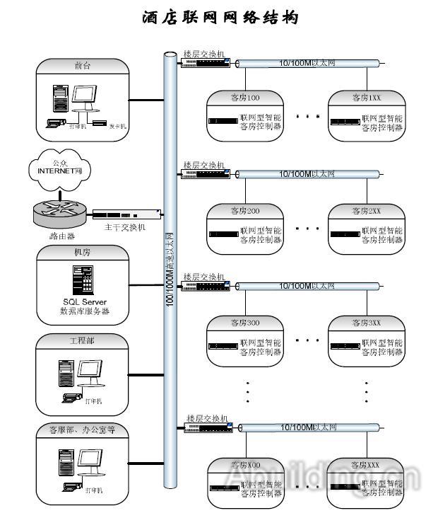 项目需求分析   QHOME酒店客房智能控制系统由三块架构而成:   客房控制系统主机(PC服务器、各部门工作站经以太网(TCP/IP)互联)   客房网络通讯系统(交换机、以太网(TCP/IP)联接各房间客房控制模块(网关)。   智能客房控制模块(开关控制模块、调光控制模块、窗帘控制模块、风机盘管控制模块)、客房控制箱(用于安装各个控制模块)、勿扰/清理/门铃开关(多功能指示牌)、智能身份识别器(取电开关)、紧急呼叫按钮、红外感应器、照度传感器、温控器、控制开关、门磁等组成。   根据QHOME公