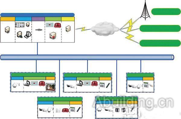 第三方设备或系统接入   视频监控平台软件支持ONVIFGBT28181规范标准,可兼容其它主流厂家的前端设备如DVRDVSIP摄像机等。   车牌抓拍   通过前端IPC摄像机移动侦测触发,实现自动抓拍校园出入口车辆车牌信息,同时与校园停车场收费系统关联。   GIS地图显示   可提供OCX控件与GIS系统做集成,可在校园GIS上显示出镜头信息并且可通过鼠标双击的方式显示关联实时视频监控图像。   系统结构   系统采用分布式体系结构设计,各图像节点实现局部自治,任意局部故障不影响系统整体