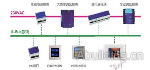 典型智能照明控制系统结构图