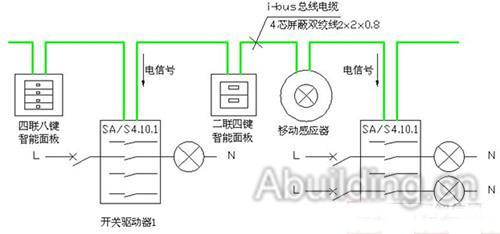 abb i-bus knx智能家居控制系统采用knx总线标准,通过一条弱电总线将