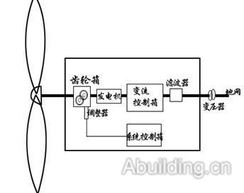 风力发电机的综合防雷设计