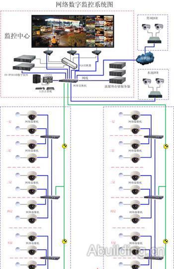 医院监控系统采用数字网络化音视频结构
