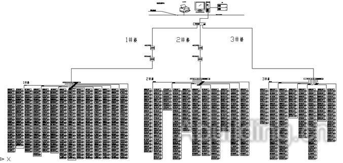 图(1)   间隔设备层主要为:三相导轨电能表、单相导轨电能表等。这些装置分别对应相应的一次设备安装在楼层配电箱内,这些装置均采用RS485通讯接口,通过现场MODBUS总线组网通讯,实现数据现场采集。   网络通讯层主要为:通讯服务器、工业网络交换机、光电转换器,其主要功能为把分散在现场采集装置集中采集,同时远传至站控层,完成现场层和站控层之间的数据交互。   站控管理层:设有高性能工业计算机、显示器、UPS电源、打印机、报警蜂鸣器等设备。监控系统安装在计算机上,集中采集显示现场设备运行状况,以人机交