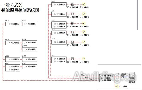 智能照明控制系统图文解析-阿拉丁建筑电气网