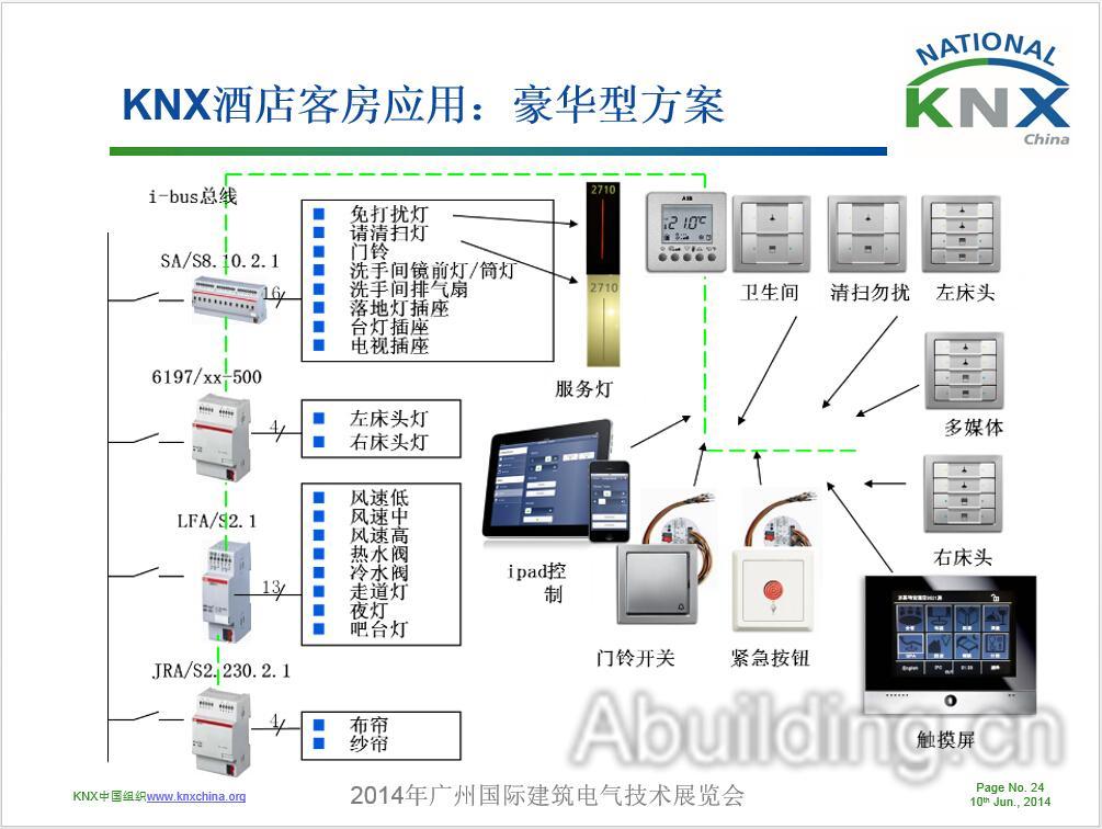 KNX系统的应用效果   i-bus®智能控制系统可以通过对酒店末端电气设备(如灯光、窗帘、空调等)的控制,并通过各种有效集成,实现酒店个区域的智能控制。   使客人有居家的感觉   提高酒店的服务档次   节能   自动控制   提高管理效率