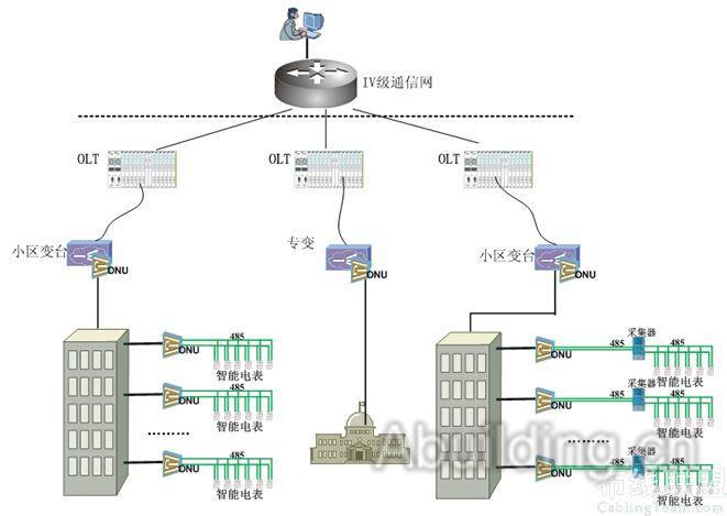 10kv自能采集终端接线图