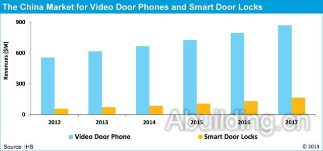 智能锁(包括智能卡锁和指纹锁)在全球范围内都是较新的产品,目前,在
