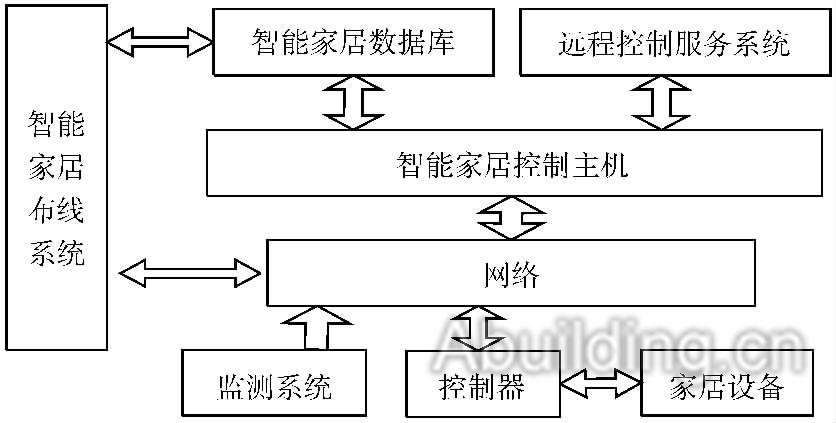 1版式结构设计根据设备管理设计功上的区别,对智家居系统招贴画系统控制图片