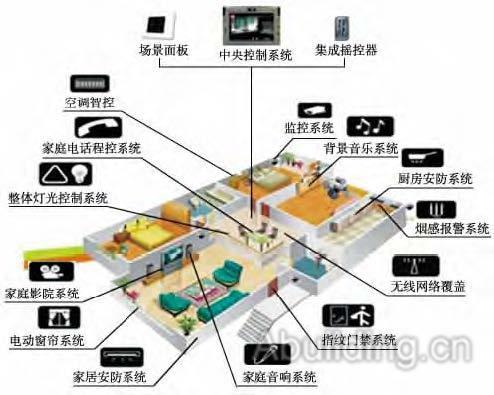 基于交互体验的智能家居控制面板设计研究